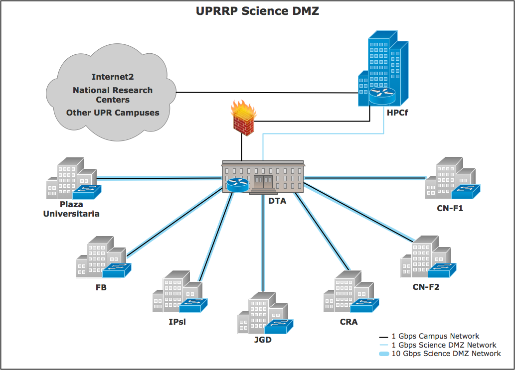 DMZ Diagram - PR-NETS